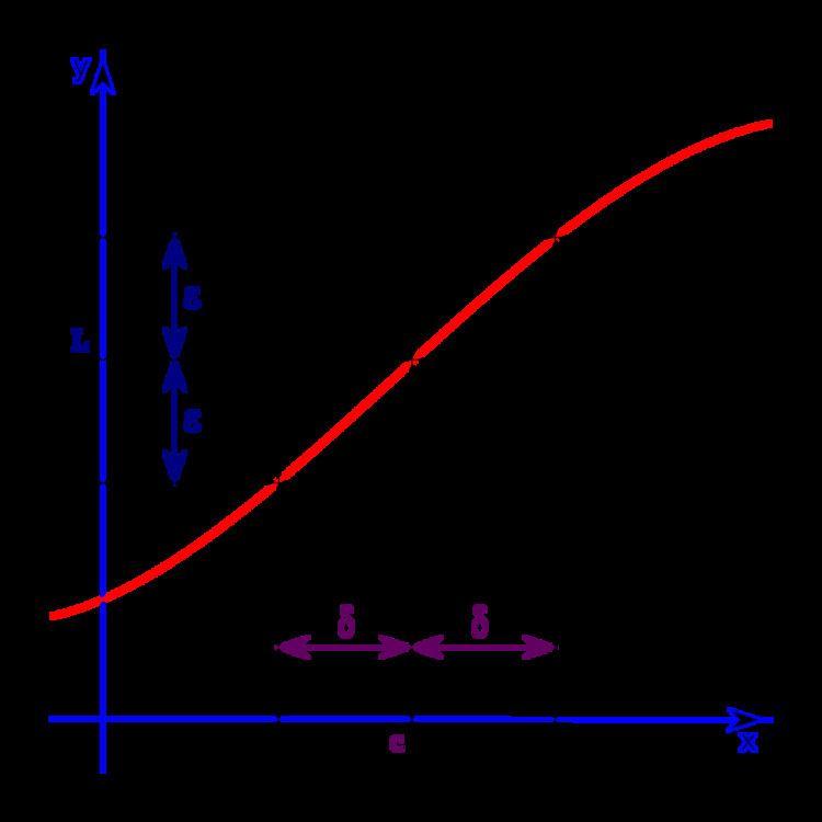 (ε, δ)-definition of limit