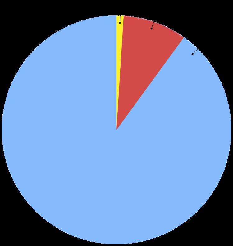 1% rule (Internet culture)
