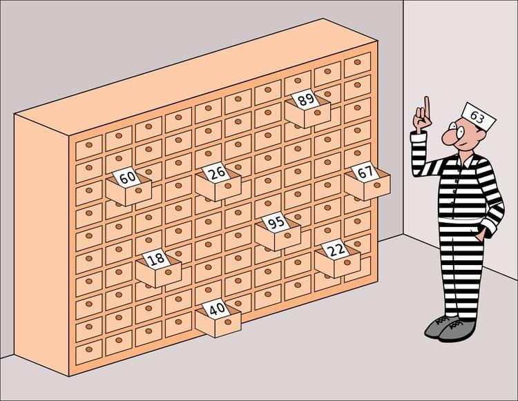 100 prisoners problem