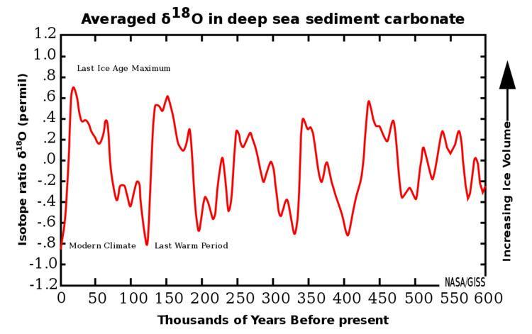 100,000-year problem