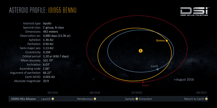 101955 Bennu Asteroid Profile 101955 Bennu Deep Space Industries