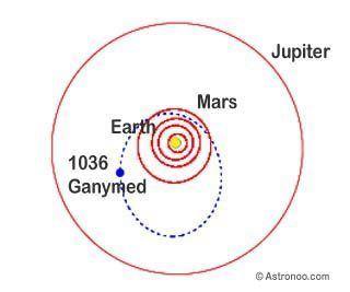 1036 Ganymed Asteroid Ganymed 1036 Astronoo