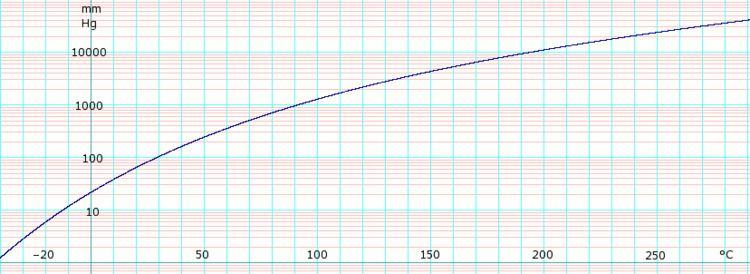 1,2-Dichloroethane (data page)