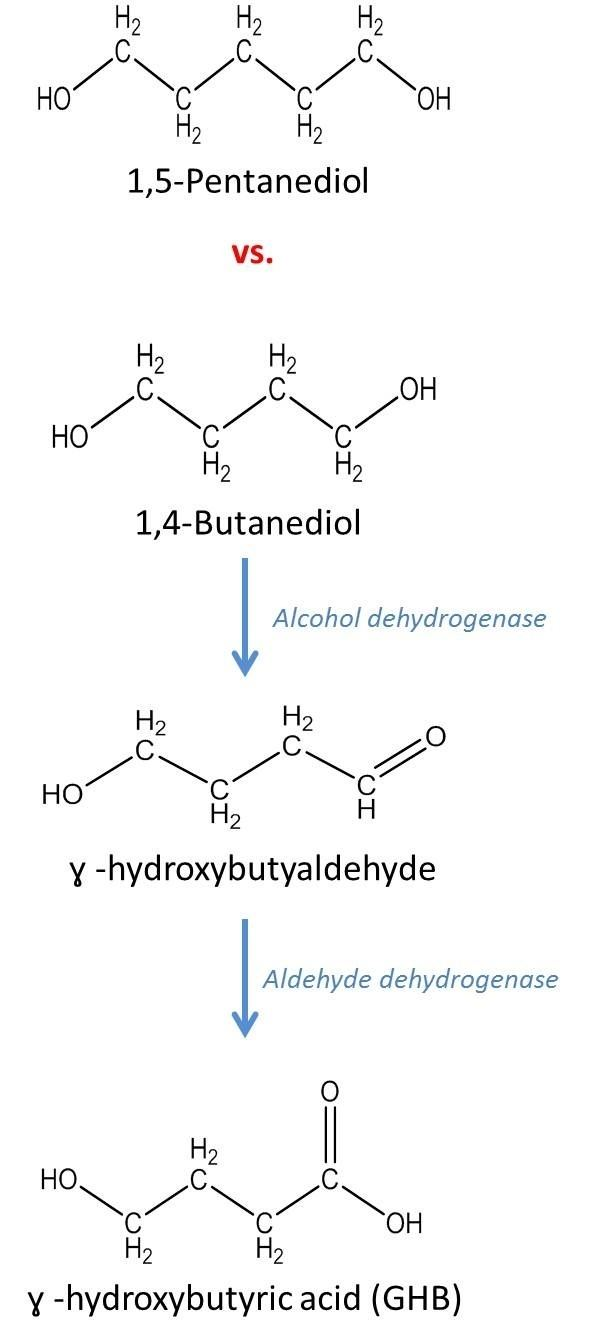 1,4-Butanediol Chemical in court 14butanediol