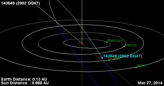 (143649) 2003 QQ47 thoth3126combrwpcontentuploads201402astero