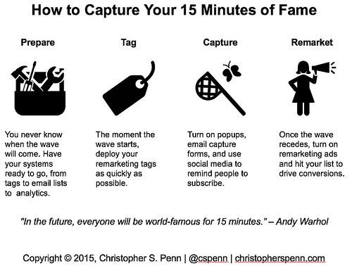15 minutes of fame How to capture your 15 minutes of fame Christopher S Penn Blog