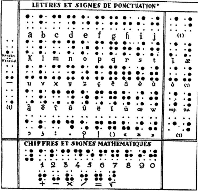 1829 braille