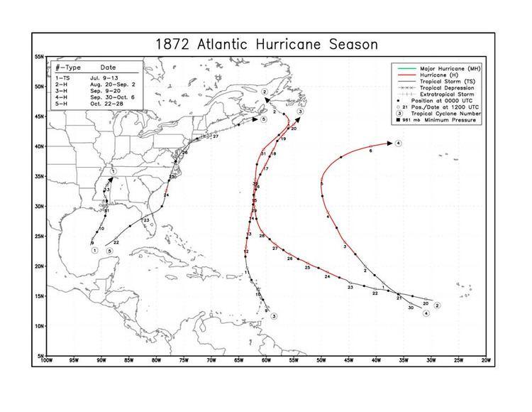 1872 Atlantic hurricane season