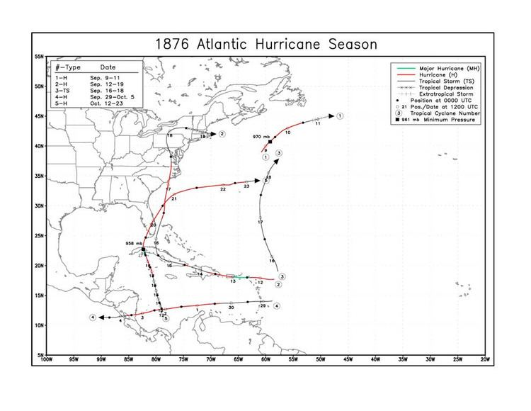 1876 Atlantic hurricane season