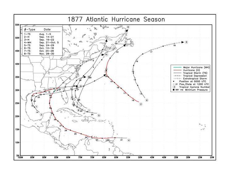 1877 Atlantic hurricane season