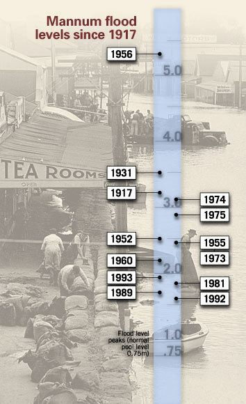 1956 Murray River flood 1956 Murray River Floods