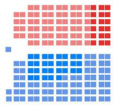 1st Canadian Parliament