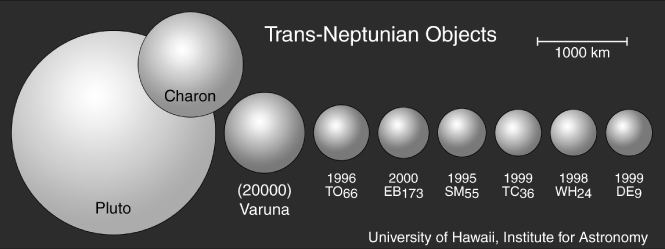 20000 Varuna Dave Jewitt Size and Albedo of Kuiper Belt Object 20000 Varuna