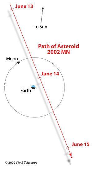 2002 MN wwwskyandtelescopecomwpcontentuploadsOrbit20