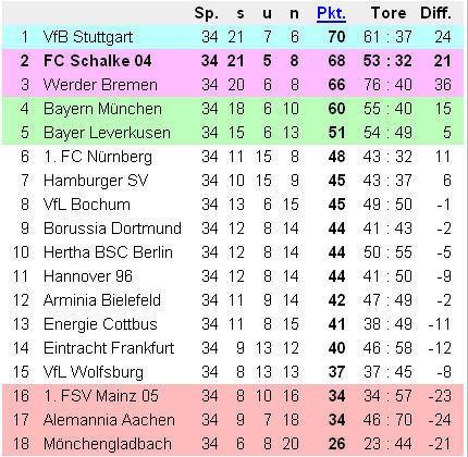 Bundesliga 07/ 08 table