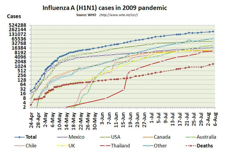 2009 flu pandemic by country