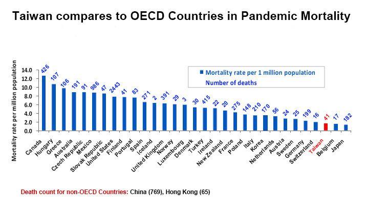 2009 flu pandemic in Taiwan