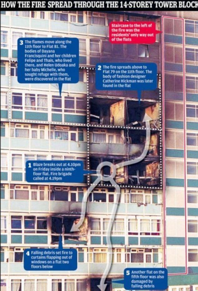 2009 Lakanal House tower block fire idailymailcoukipix20130114article2262278