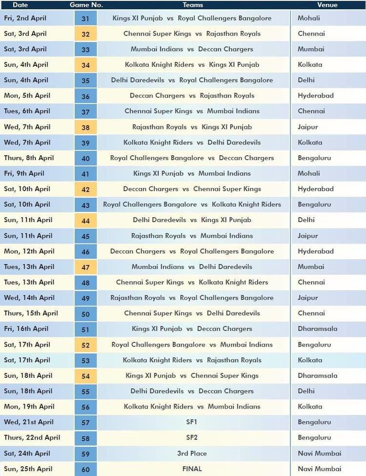 2010 Indian Premier League IPL Indian Premier League 2010 Official Schedule TechVorm