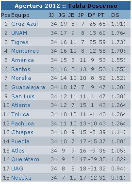 2011–12 Mexican Primera División season mxglobediacomimagenesnoticias201152grupos