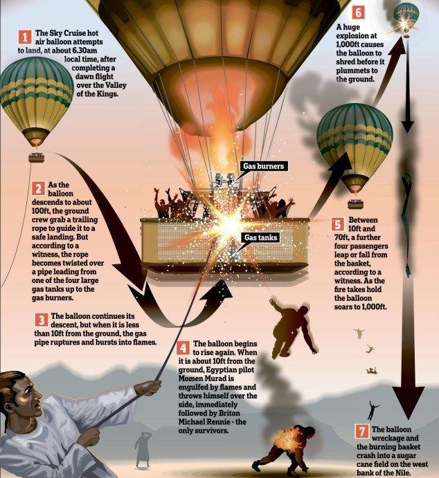 2013 Luxor hot air balloon crash idailymailcoukipix20130227article2285633