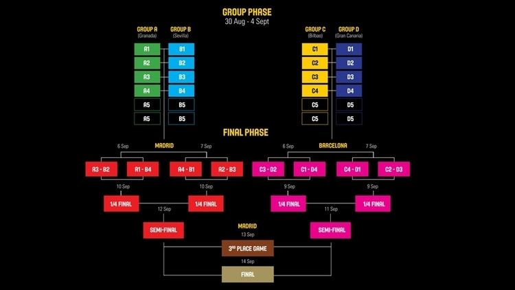 2014 FIBA Basketball World Cup 2014 FIBA Basketball World Cup Competition Format