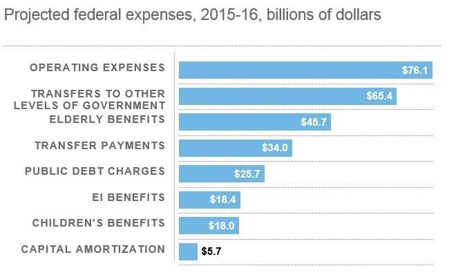 2015 Canadian federal budget