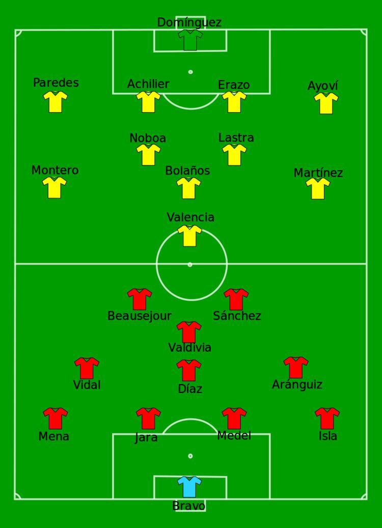 2015 Copa América Group A