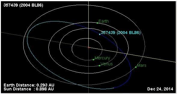 (357439) 2004 BL86 Prlet asteroidu 2004 BL86 koncem ledna Astronomicon