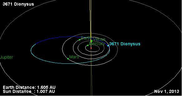 3671 Dionysus httpsuploadwikimediaorgwikipediacommons77