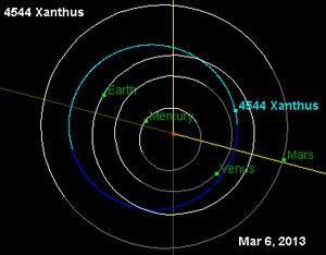 4544 Xanthus httpsuploadwikimediaorgwikipediacommonsthu