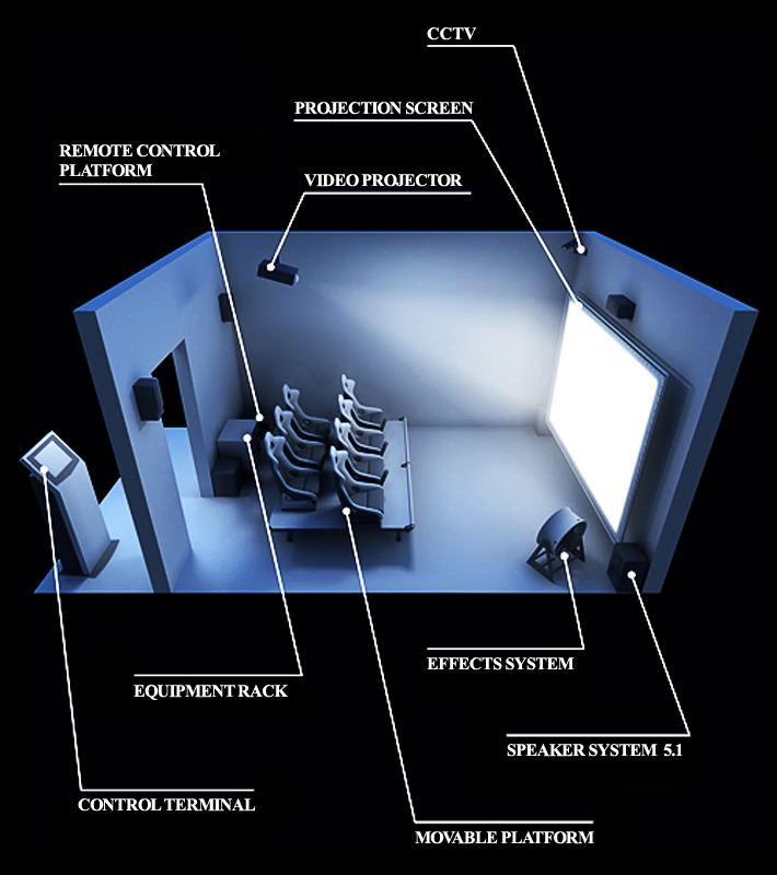 4D film