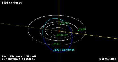 5381 Sekhmet httpsuploadwikimediaorgwikipediaruthumbf