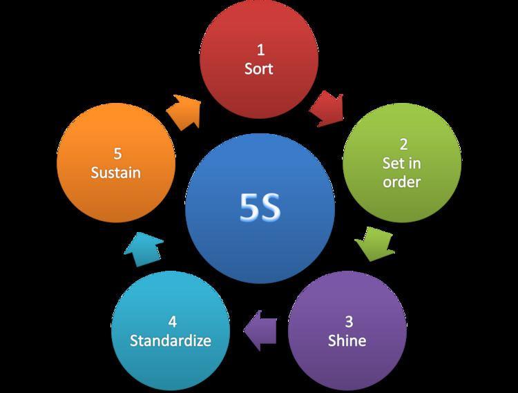 5S (methodology)