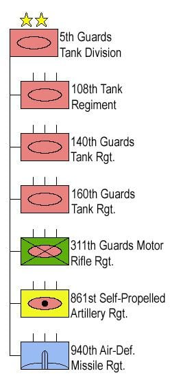 5th Guards Tank Division
