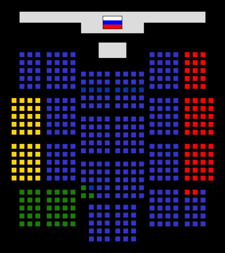 5th State Duma of the Russian Federation