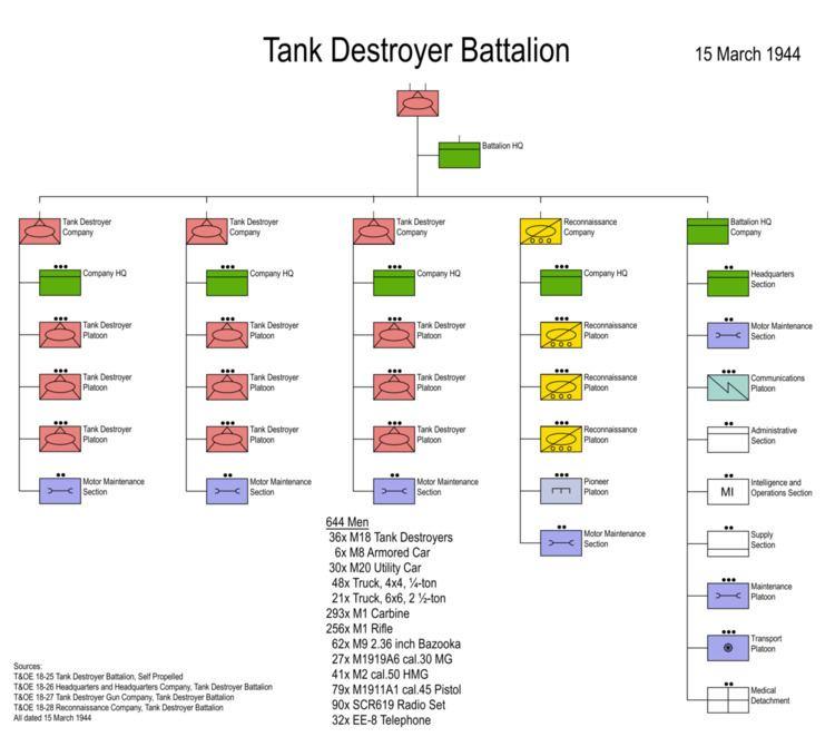 601st Tank Destroyer Battalion