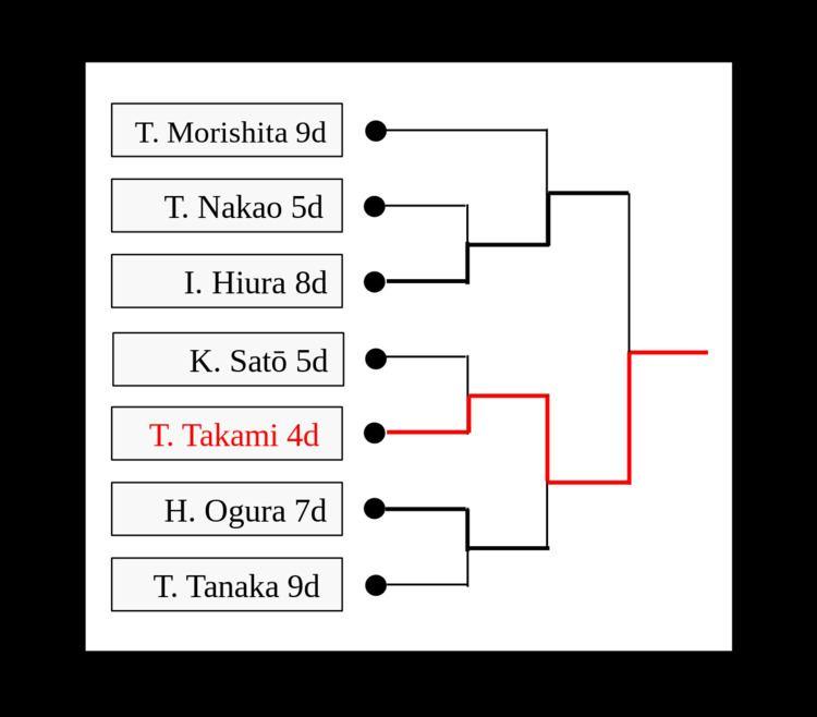 63rd NHK Cup (shogi)
