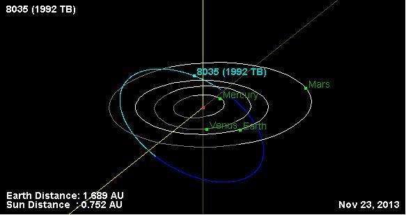 (8035) 1992 TB