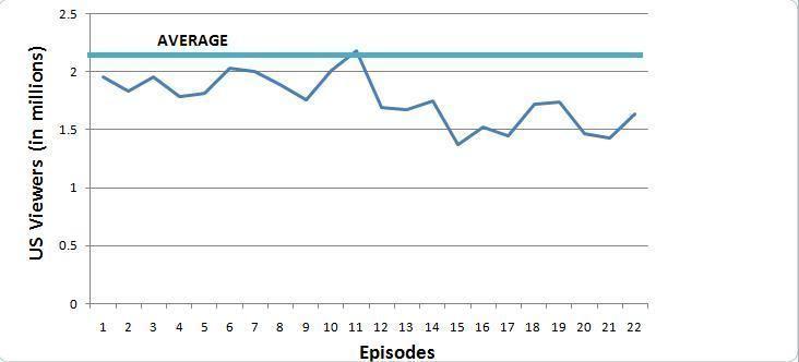 90210 (season 3)