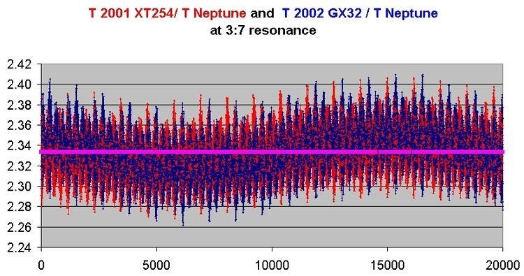 (95625) 2002 GX32