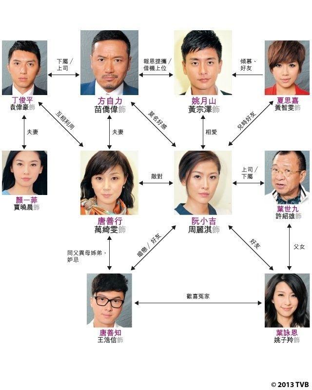 A Change of Heart (TV series) A Change of Heart Cast TVB TVB Drama Pinterest Heart