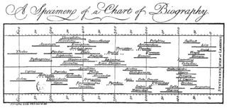 A Chart of Biography httpsuploadwikimediaorgwikipediacommonsthu