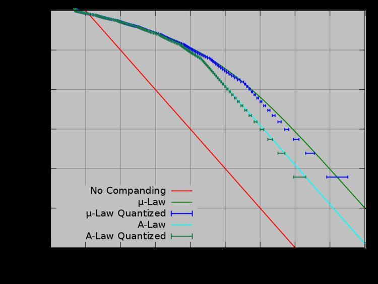 A-law algorithm