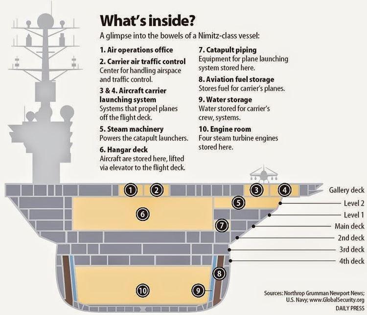A4W reactor United States Navy Nimitz Class CVN
