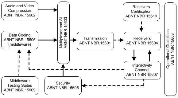 ABNT NBR 15605
