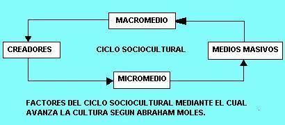 Abraham Moles Teoria de la comunicacion Modelo de comunicacin de Abraham Moles