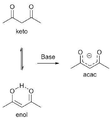 Acetylacetone Characterizing Metal Acetylacetonate Complexes Using the Evans