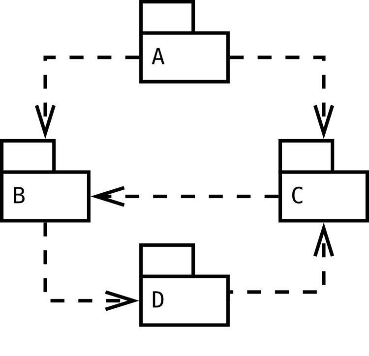 Acyclic dependencies principle