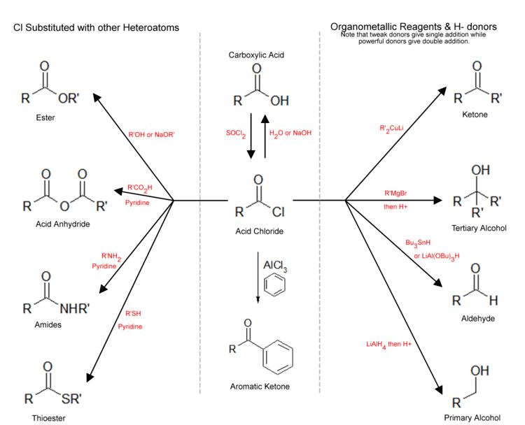 Acyl chloride The Chemistry of Acid Chlorides ROCl Biochemco Biochem